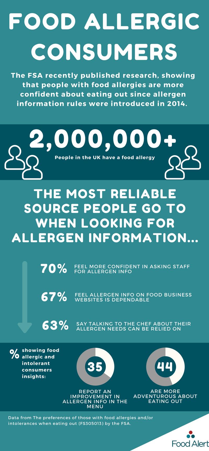 food, consumers, food allergy, food intolerance, intolerance, allergies, research, food alert